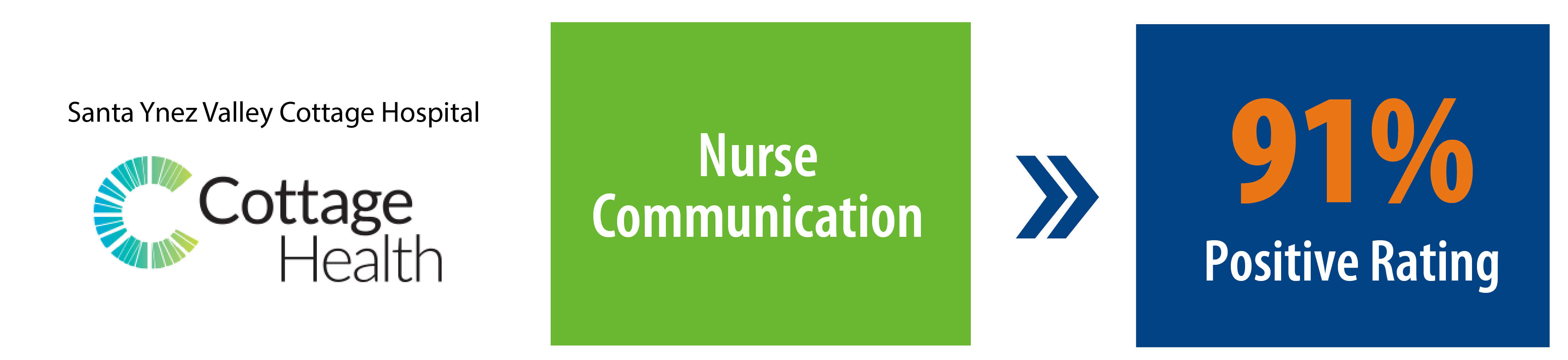 91% Positive Rating Nurse Communication